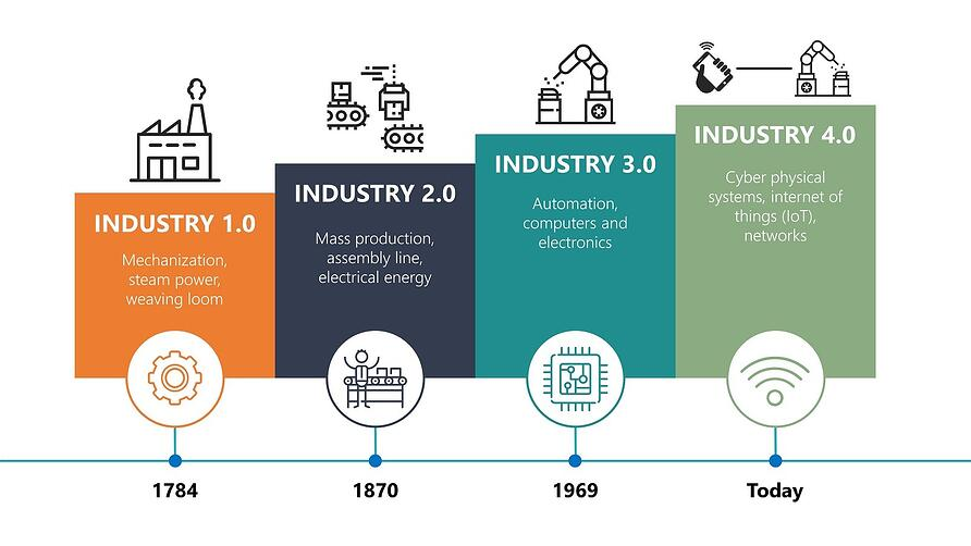 History-of-Industries
