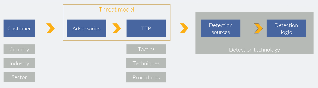 Threat-model-to-detection