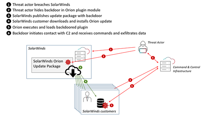 How the Solarwinds hack took place