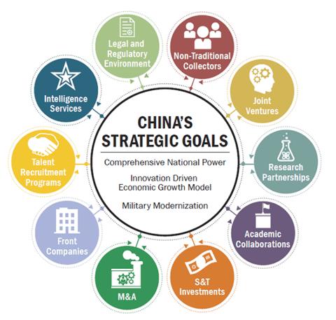 China's strategic goals